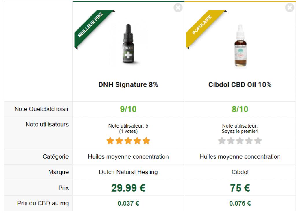 CBD dnh signature 8 vs cibdol 10
