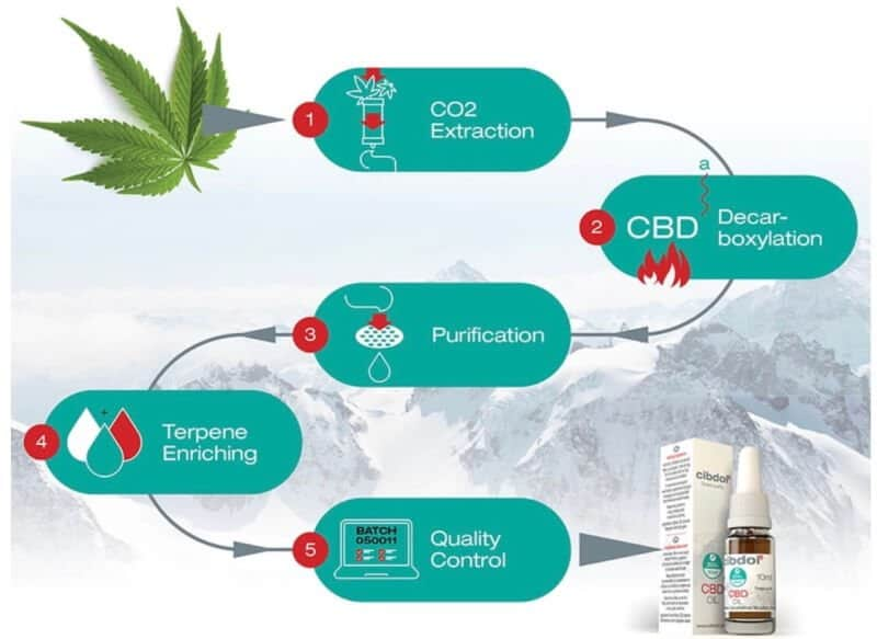 Cibdol huile CBD qualite